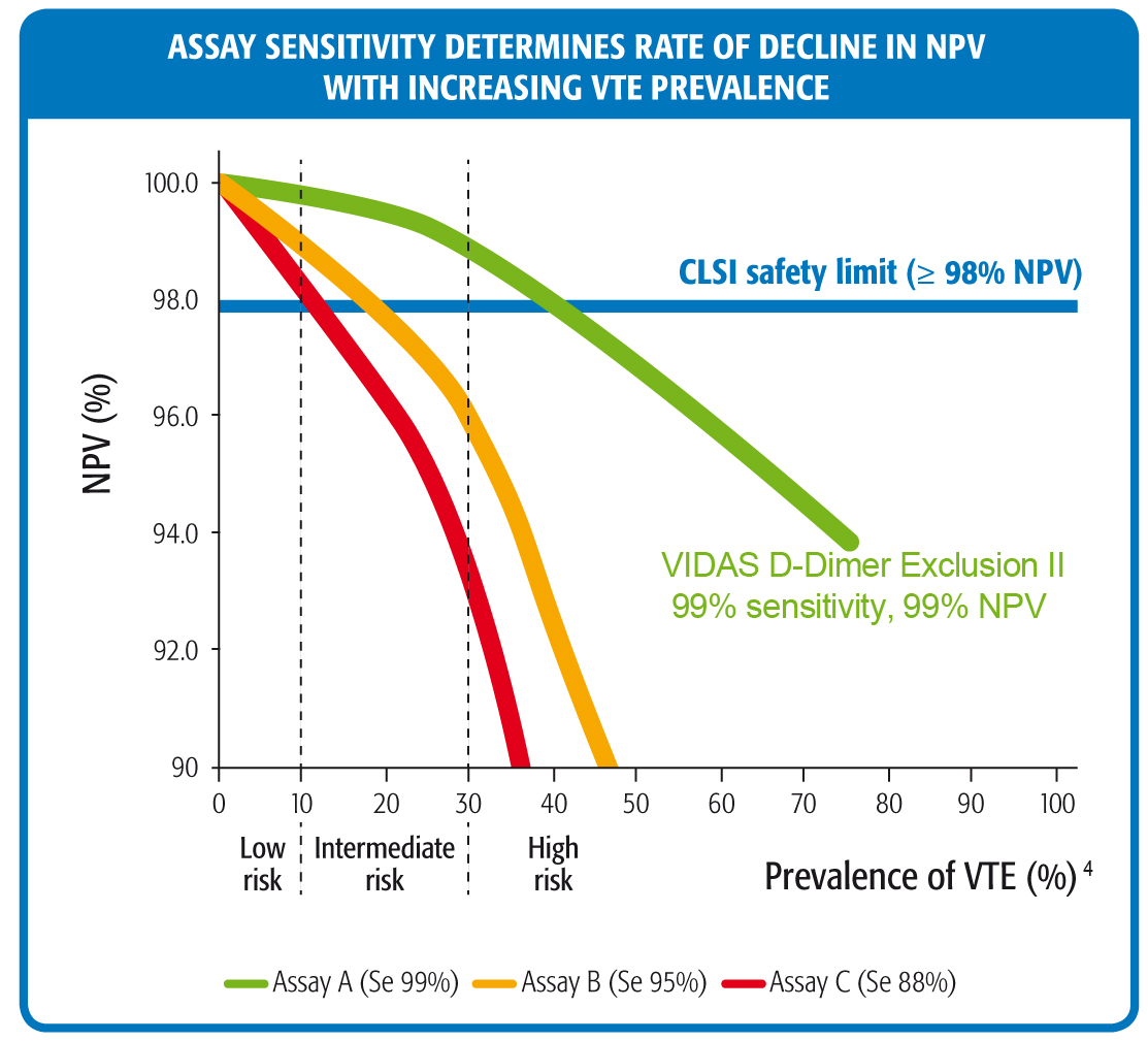 Assay sensitivity – VIDAS D-Dimer
